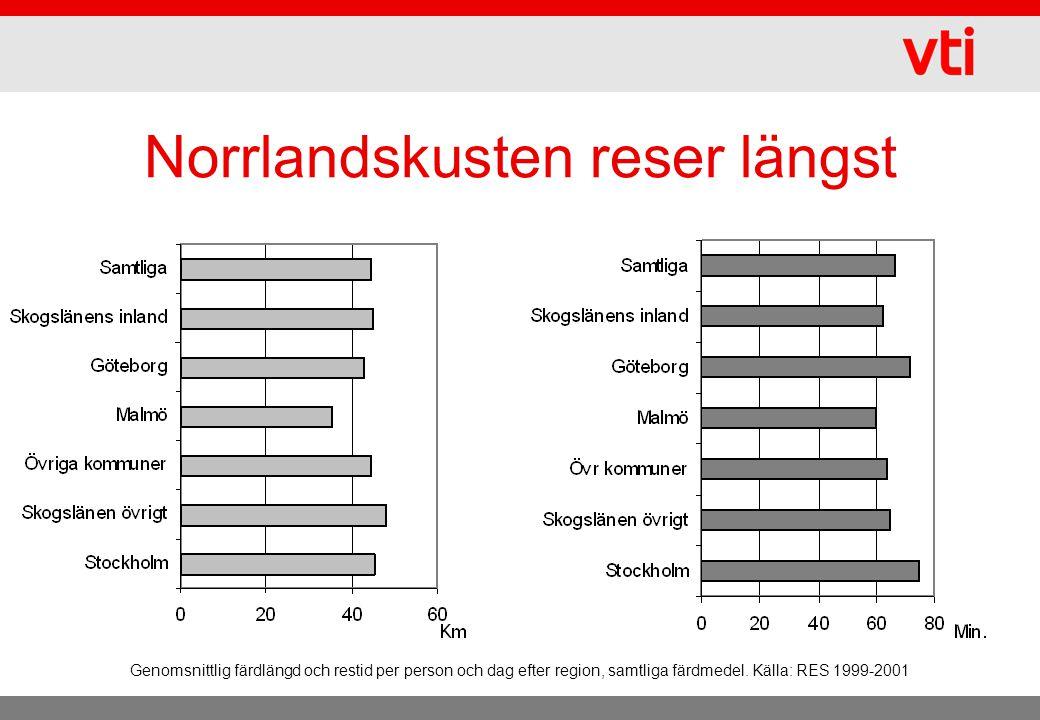 Norrlandskusten reser längst Genomsnittlig färdlängd och restid per person och dag efter region, samtliga färdmedel. Källa: RES 1999-2001