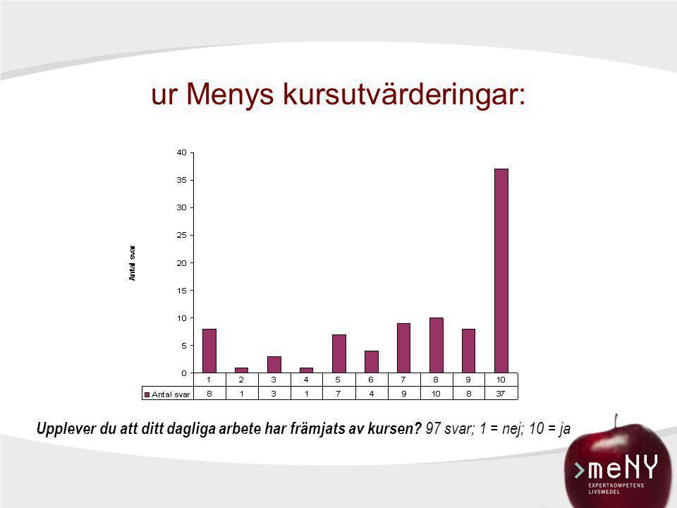 ur Menys kursutvärderingar: Upplever du att ditt dagliga arbete har främjats av kursen? 97 svar; 1 = nej; 10 = ja