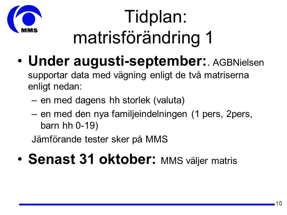 10 Tidplan: matrisförändring 1 •Under augusti-september:.