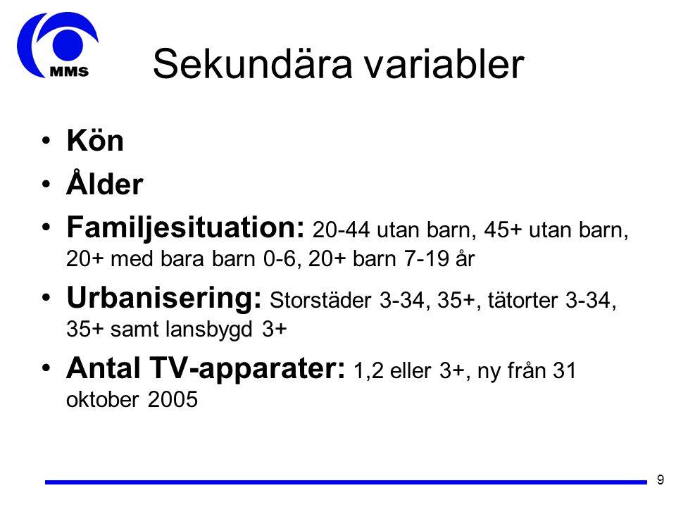 9 Sekundära variabler •Kön •Ålder •Familjesituation: 20-44 utan barn, 45+ utan barn, 20+ med bara barn 0-6, 20+ barn 7-19 år •Urbanisering: Storstäder 3-34, 35+, tätorter 3-34, 35+ samt lansbygd 3+ •Antal TV-apparater: 1,2 eller 3+, ny från 31 oktober 2005