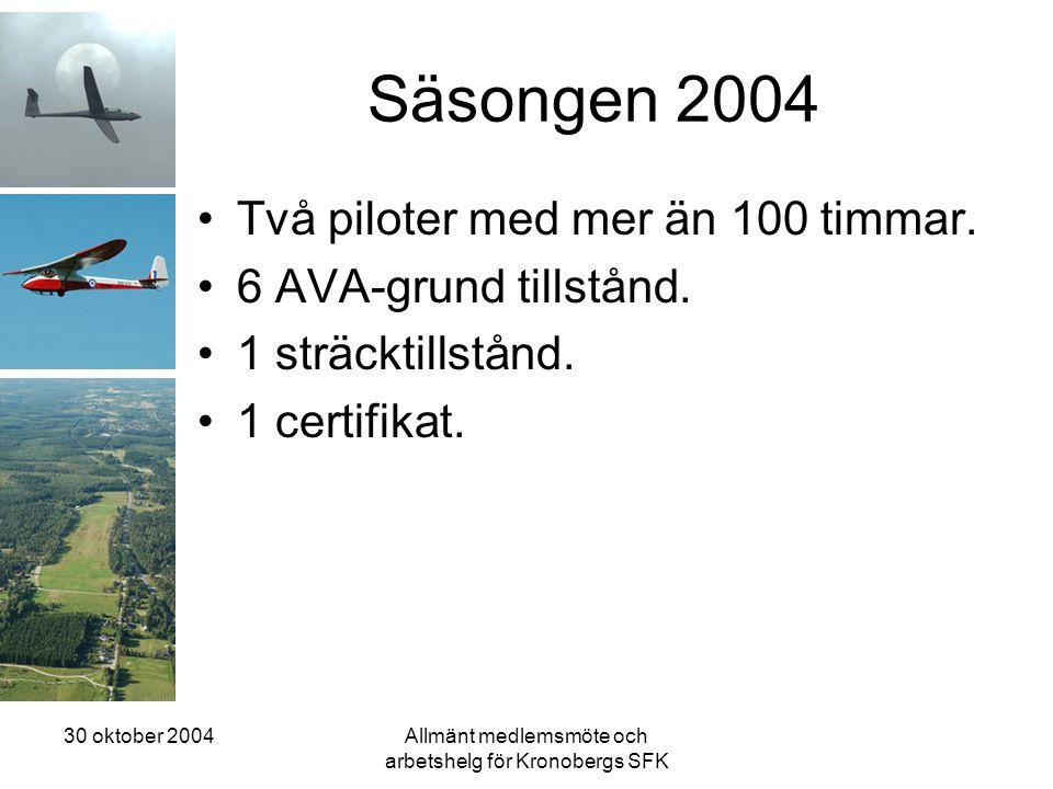30 oktober 2004Allmänt medlemsmöte och arbetshelg för Kronobergs SFK Säsongen 2004 •Två piloter med mer än 100 timmar. •6 AVA-grund tillstånd. •1 strä