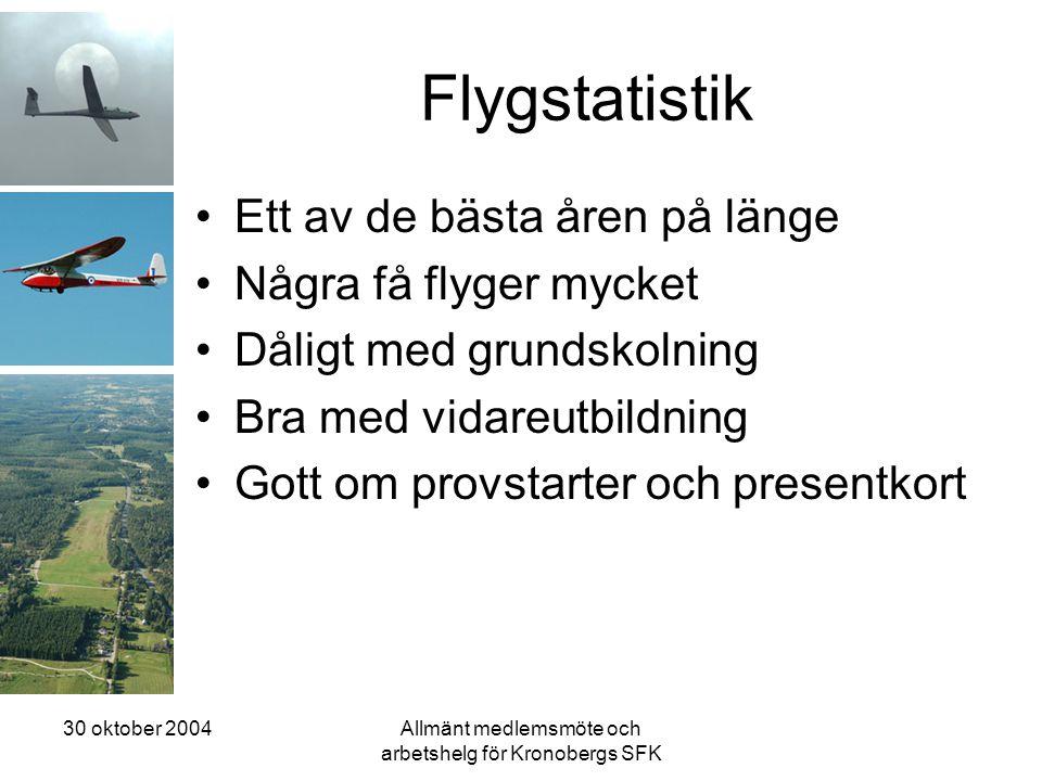 30 oktober 2004Allmänt medlemsmöte och arbetshelg för Kronobergs SFK Flygstatistik •Ett av de bästa åren på länge •Några få flyger mycket •Dåligt med