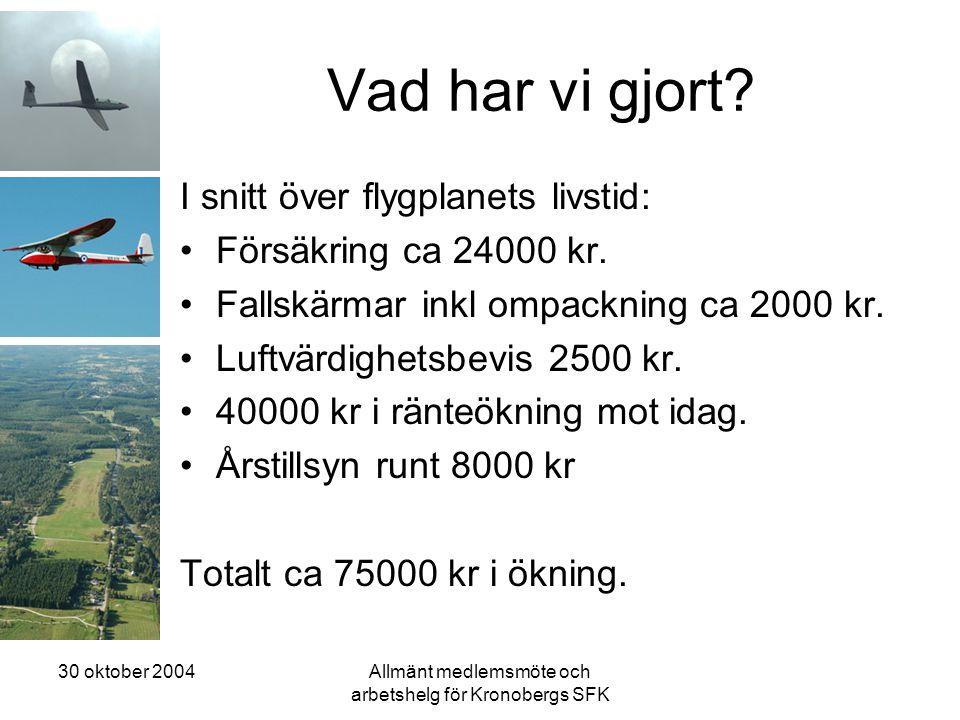 30 oktober 2004Allmänt medlemsmöte och arbetshelg för Kronobergs SFK Vad har vi gjort? I snitt över flygplanets livstid: •Försäkring ca 24000 kr. •Fal