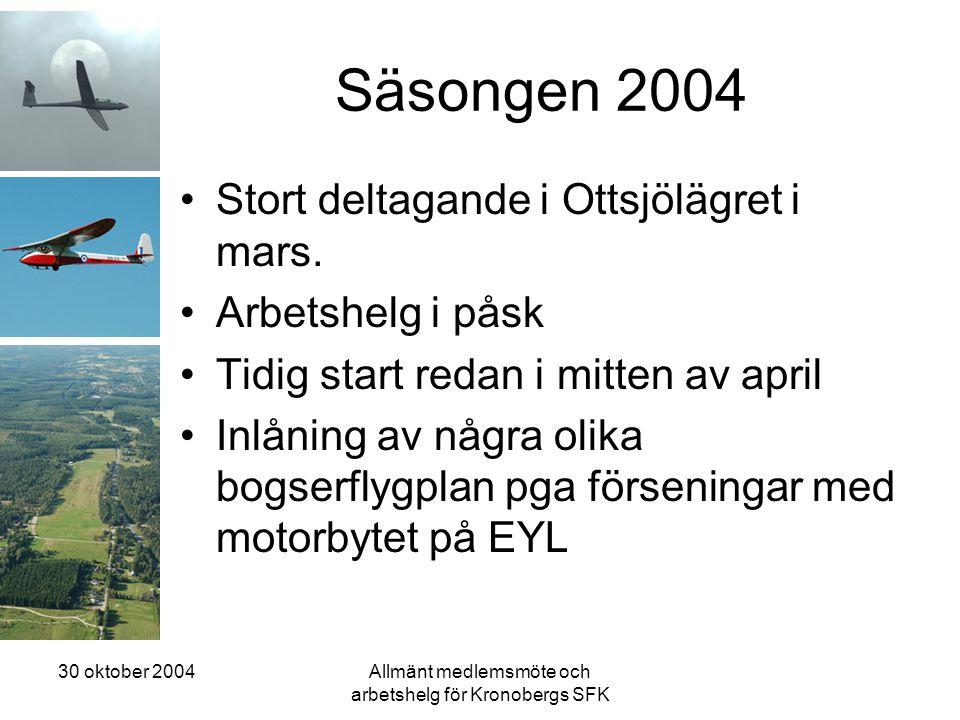 30 oktober 2004Allmänt medlemsmöte och arbetshelg för Kronobergs SFK Säsongen 2004 •Stort deltagande i Ottsjölägret i mars. •Arbetshelg i påsk •Tidig
