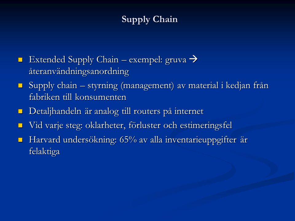 Supply Chain  Extended Supply Chain – exempel: gruva  återanvändningsanordning  Supply chain – styrning (management) av material i kedjan från fabr