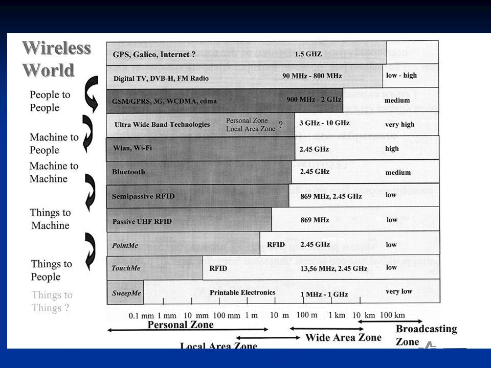 Supply Chain  Extended Supply Chain – exempel: gruva  återanvändningsanordning  Supply chain – styrning (management) av material i kedjan från fabriken till konsumenten  Detaljhandeln är analog till routers på internet  Vid varje steg: oklarheter, förluster och estimeringsfel  Harvard undersökning: 65% av alla inventarieuppgifter är felaktiga
