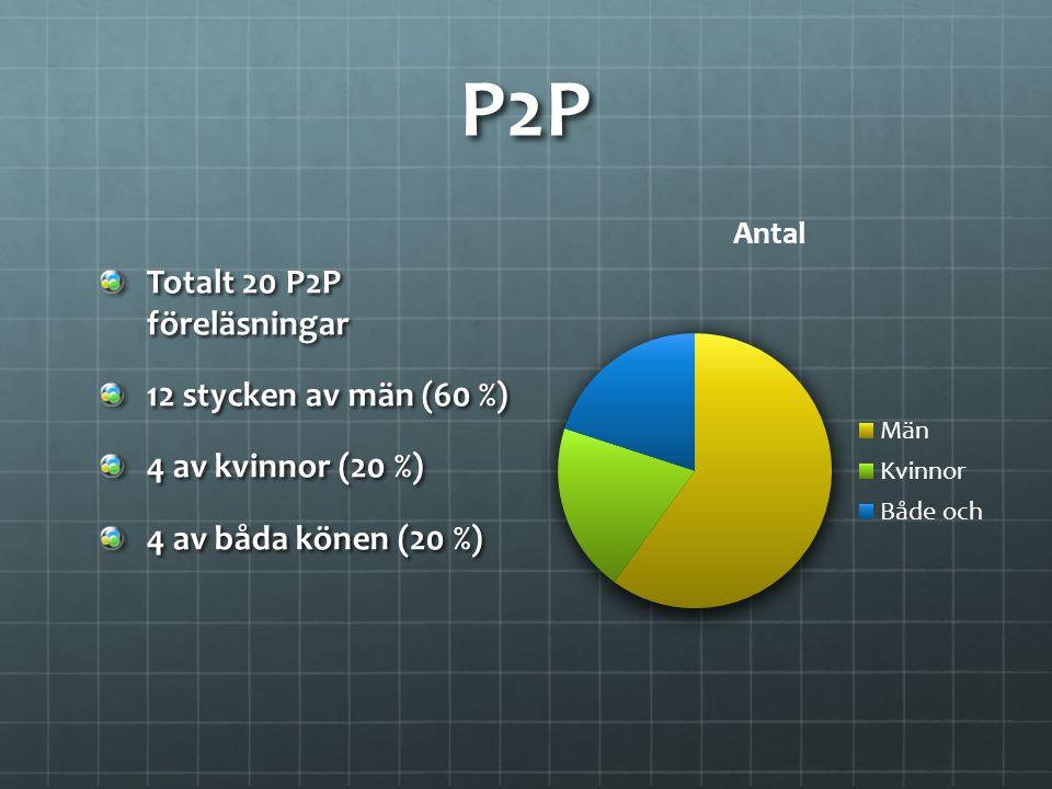 P2P Totalt 20 P2P föreläsningar 12 stycken av män (60 %) 4 av kvinnor (20 %) 4 av båda könen (20 %)