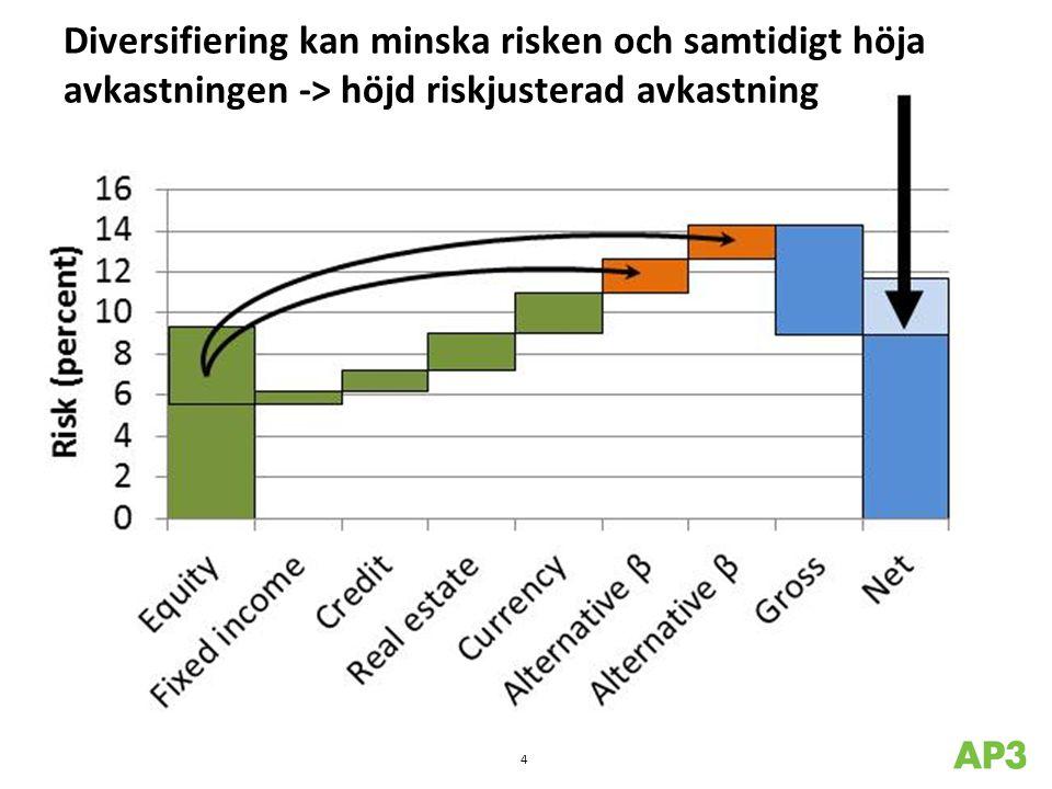 En mer diversifierad portfölj kan höja den förväntade avkastningen och minska risken för negativ avkastning 5 Basal 60/40 portföljVäldiversifierad portfölj Förväntad avkastning6,0%6,9% Volatilitet10,3%8,7% Risk för negativ avkastning28%21% Risk att förlora -10%6%3%