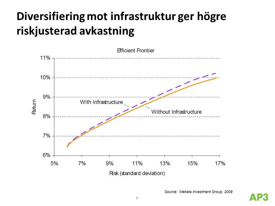 Varierande risk/avkastning 6-10% 7-11% 10-14% +12% Projekt-/konstruktionsrisk medför + 300-500 bps 8