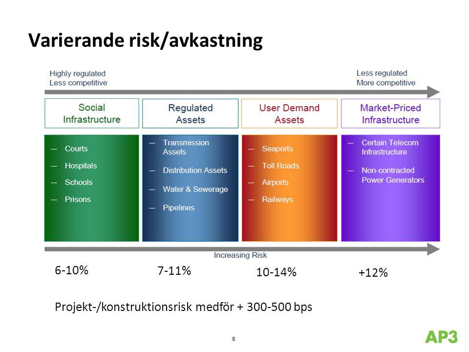 Varierande risk/avkastning 9 Källa: Credit Suisse Asset Management