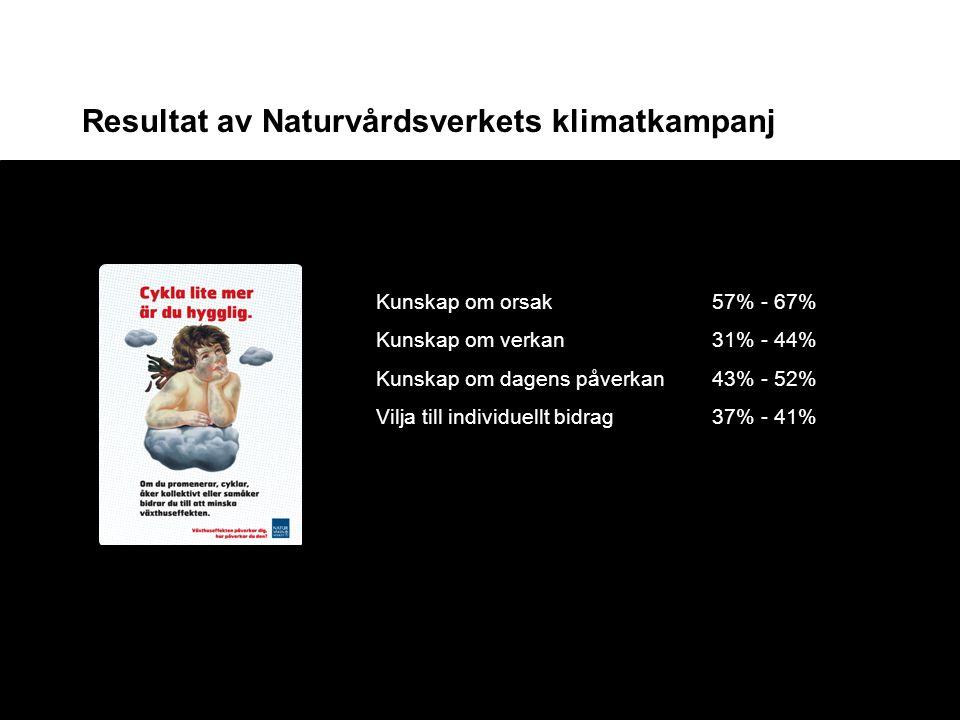 Resultat av Naturvårdsverkets klimatkampanj Kunskap om orsak57% - 67% Kunskap om verkan 31% - 44% Kunskap om dagens påverkan43% - 52% Vilja till indiv