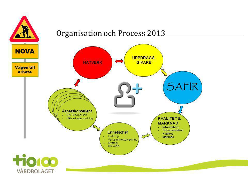Organisation och Process 2013 NOVA Vägen till arbete Enhetschef -Ledning -Verksamhetsutveckling -Strategi -Omvärld Arbetskonsulent -ISV Stödperson -Nä