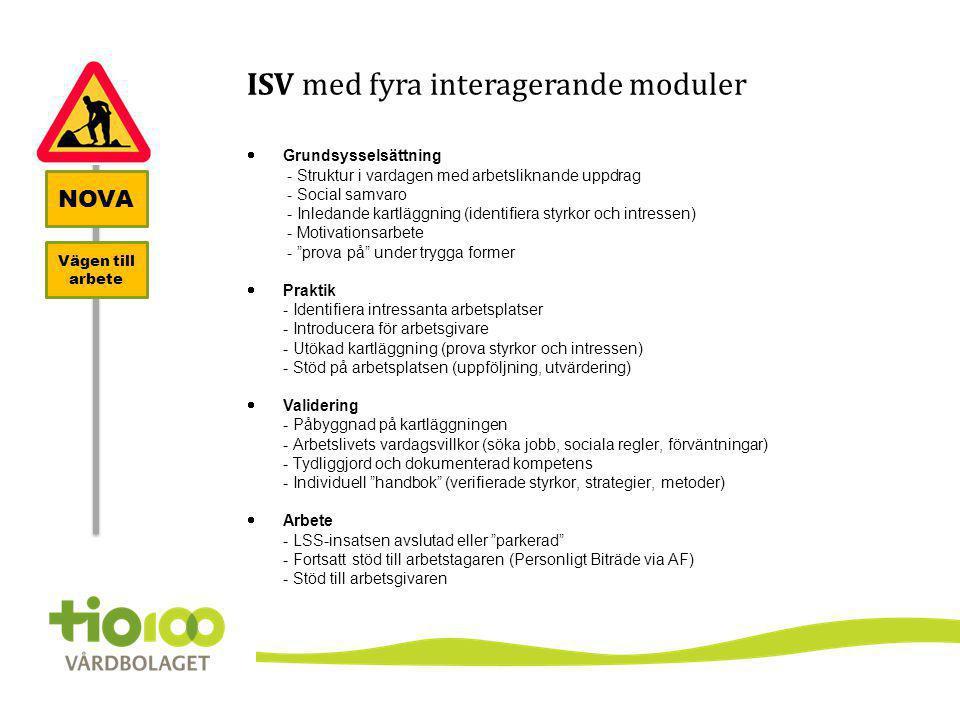 NOVA Vägen till arbete ISV med fyra interagerande moduler  Grundsysselsättning - Struktur i vardagen med arbetsliknande uppdrag - Social samvaro - In