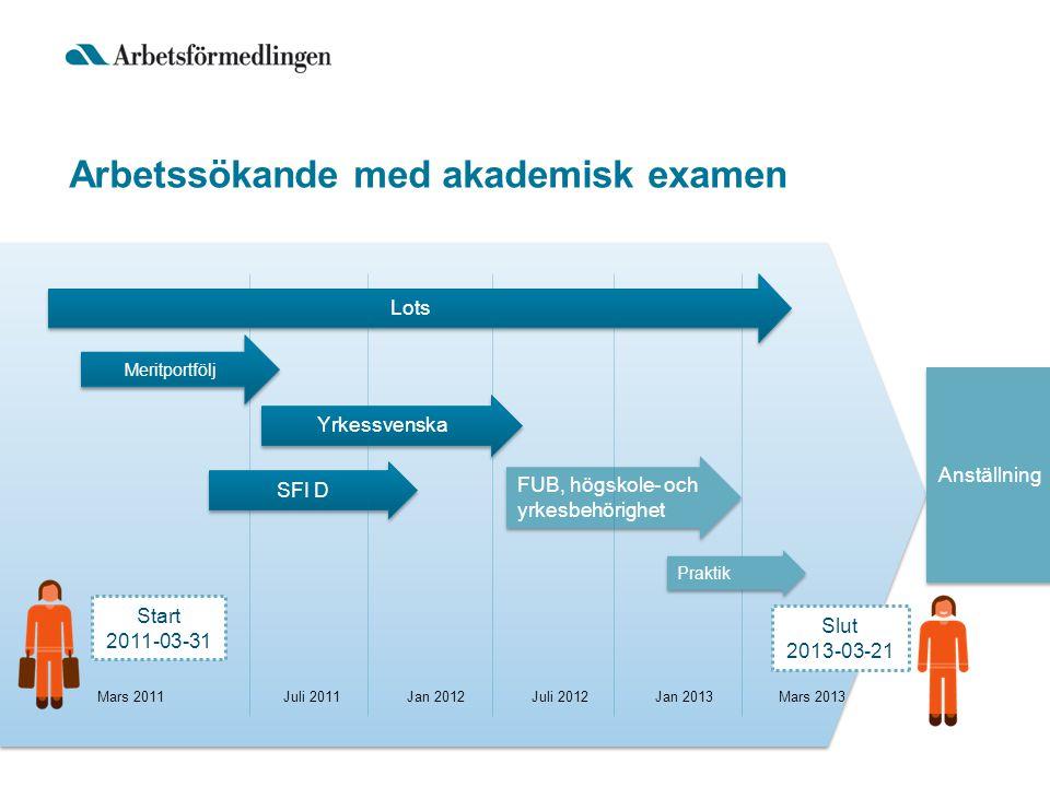 Lots Yrkessvenska SFI D FUB, högskole- och yrkesbehörighet Anställning Mars 2011Juli 2011Jan 2012Juli 2012Jan 2013Mars 2013 Arbetssökande med akademis