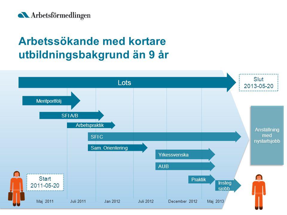 Start 2011-05-20 Lots SFI A/B Arbetspraktik SFI C Anställning med nystartsjobb Anställning med nystartsjobb Arbetssökande med kortare utbildningsbakgr
