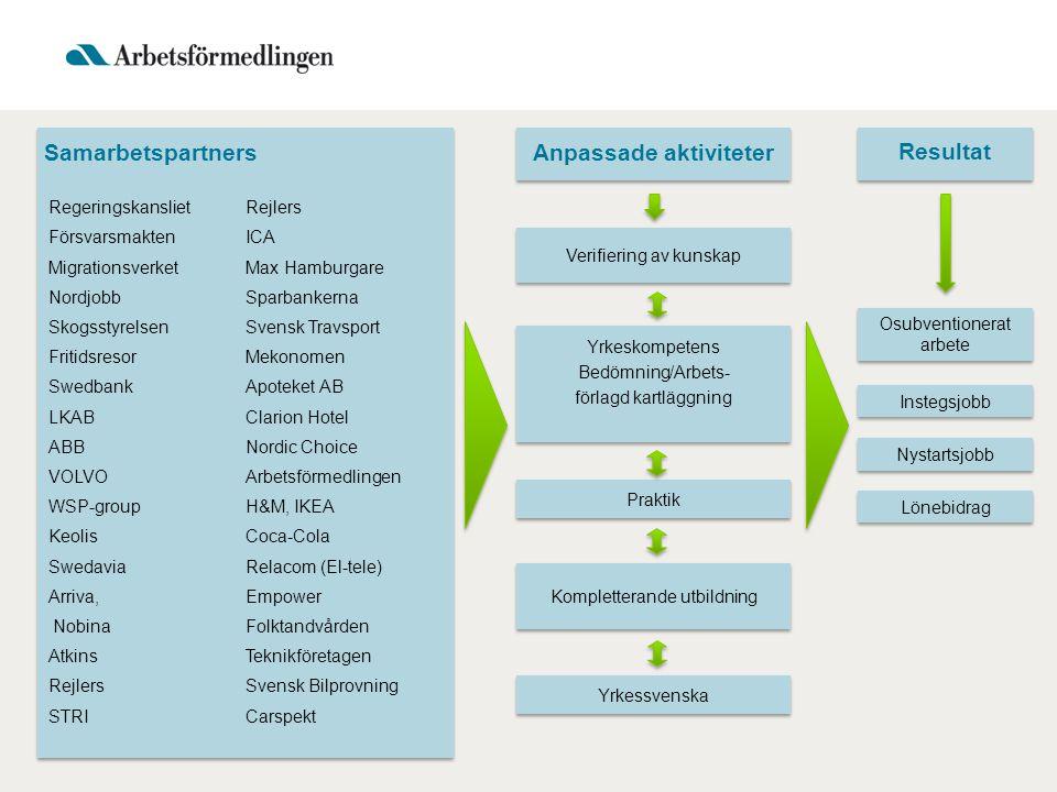 Verifiering av kunskap Yrkeskompetens Bedömning/Arbets- förlagd kartläggning Yrkeskompetens Bedömning/Arbets- förlagd kartläggning Praktik Osubvention