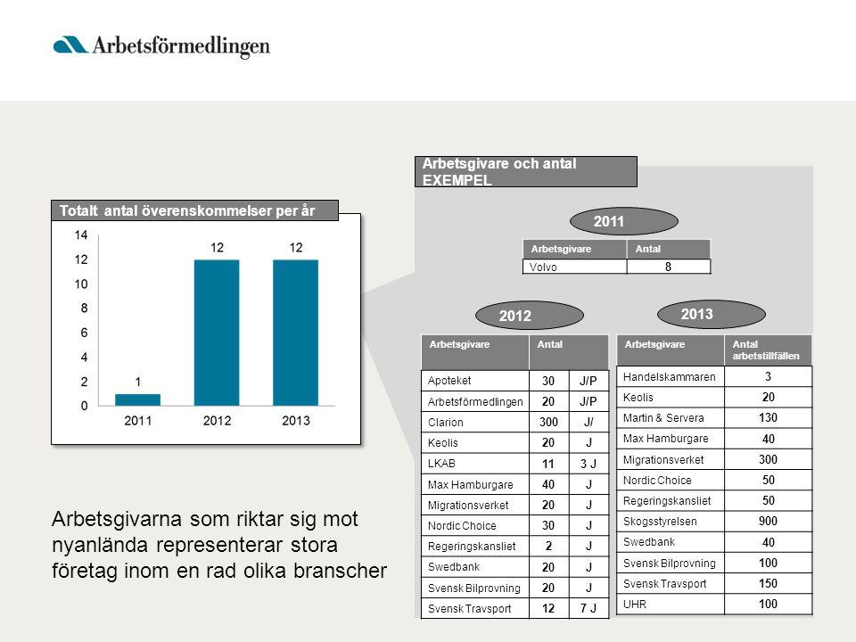 Totalt antal överenskommelser per år ArbetsgivareAntal arbetstillfällen Handelskammaren 3 Keolis 20 Martin & Servera 130 Max Hamburgare 40 Migrationsv