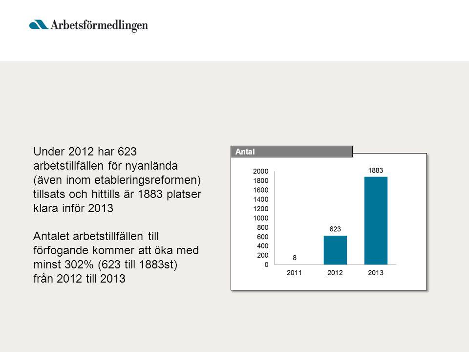 Under 2012 har 623 arbetstillfällen för nyanlända (även inom etableringsreformen) tillsats och hittills är 1883 platser klara inför 2013 Antalet arbet