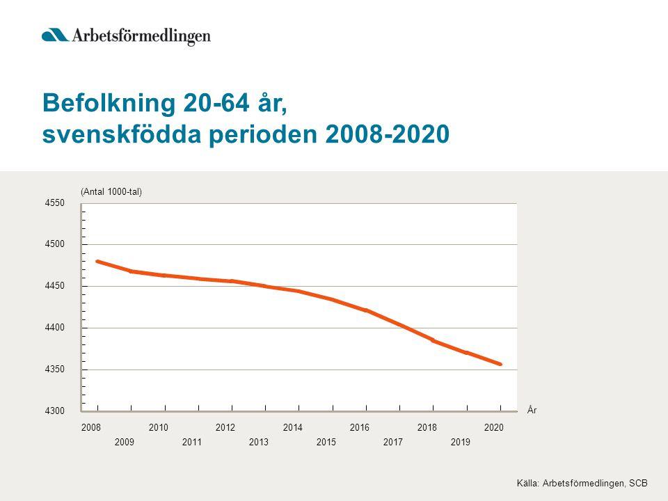 Befolkning 20-64 år, svenskfödda perioden 2008-2020