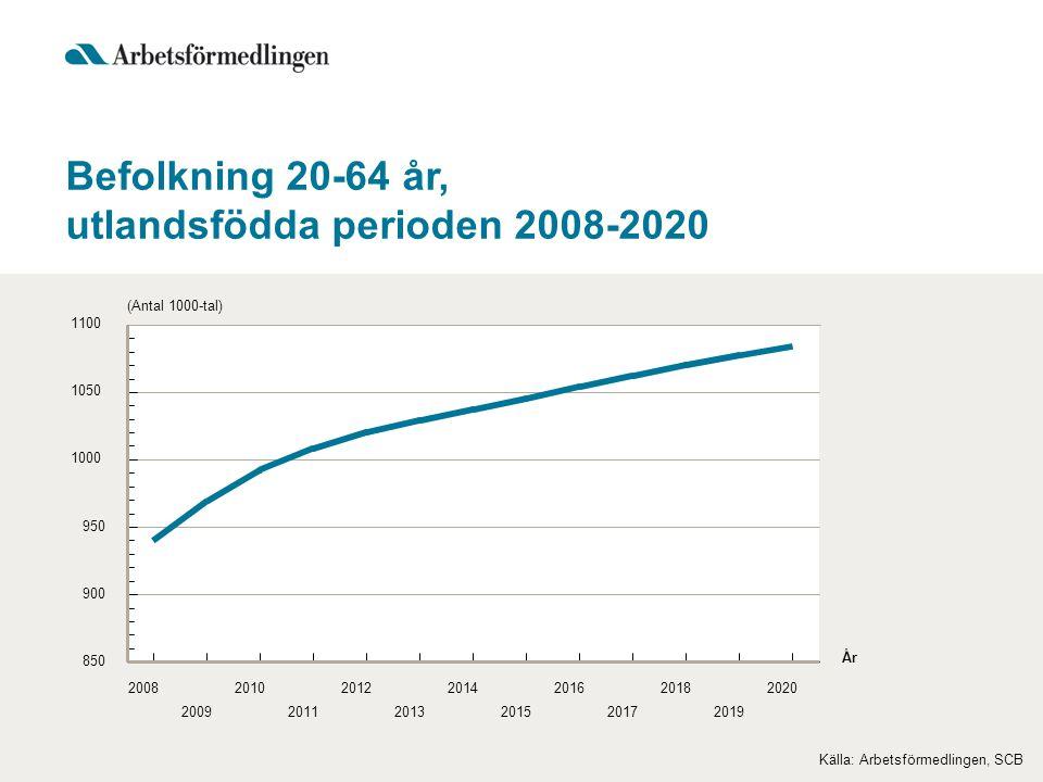 Befolkning 20-64 år, utlandsfödda perioden 2008-2020