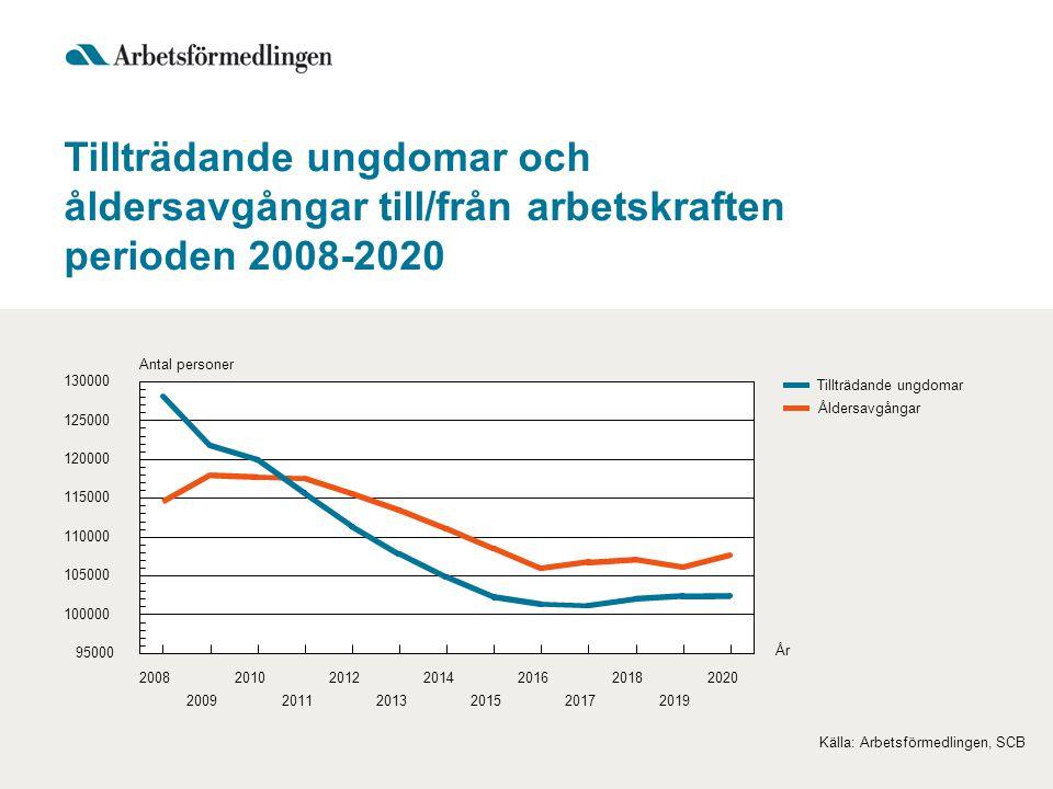 Tillträdande ungdomar och åldersavgångar till/från arbetskraften perioden 2008-2020