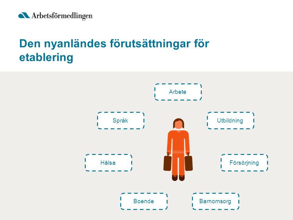 Den nyanländes förutsättningar för etablering Arbete Språk Hälsa BoendeBarnomsorg Försörjning Utbildning
