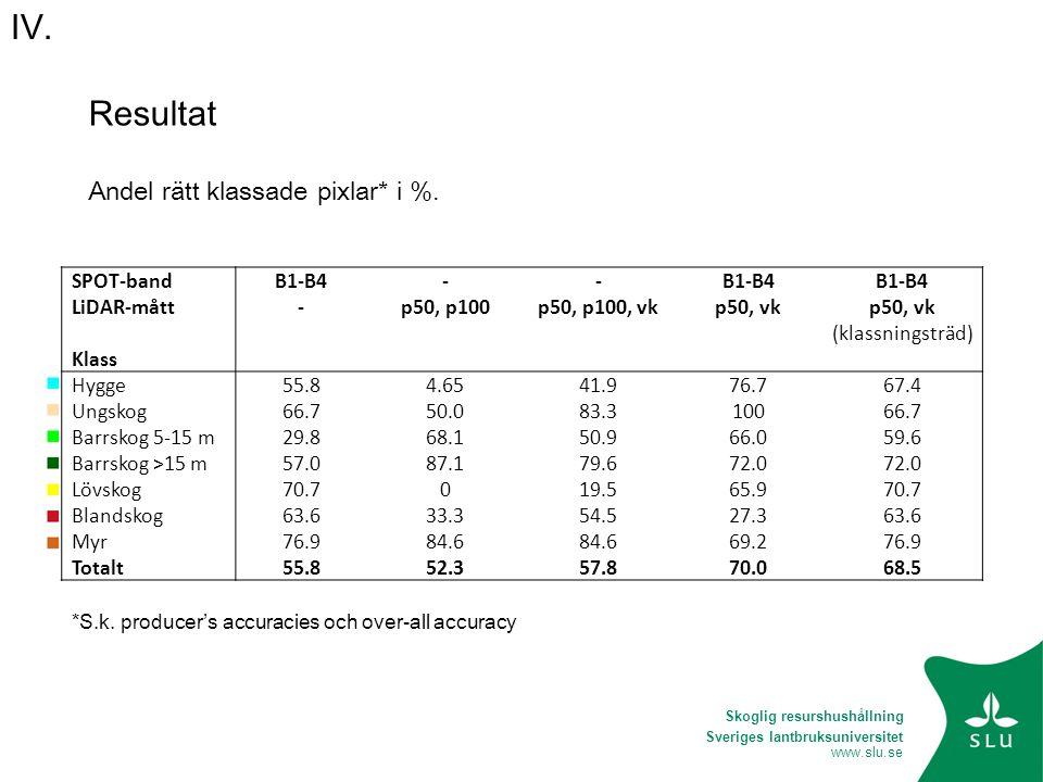 Sveriges lantbruksuniversitet www.slu.se SPOT-bandB1-B4-- LiDAR-mått-p50, p100p50, p100, vkp50, vk (klassningsträd) Klass Hygge55.84.6541.976.767.4 Un
