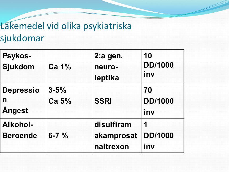 3 Läkemedel vid olika psykiatriska sjukdomar Psykos- SjukdomCa 1% 2:a gen.