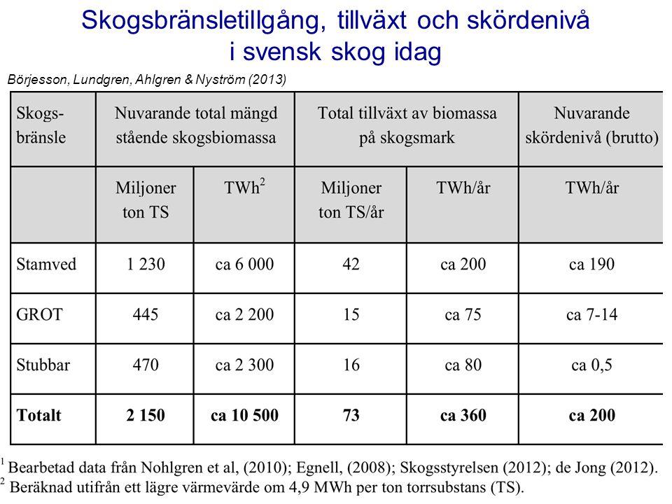 Skogsbränsletillgång, tillväxt och skördenivå i svensk skog idag Börjesson, Lundgren, Ahlgren & Nyström (2013)
