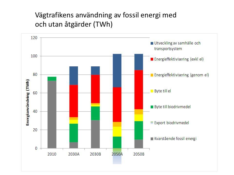 Vägtrafikens användning av fossil energi med och utan åtgärder (TWh)