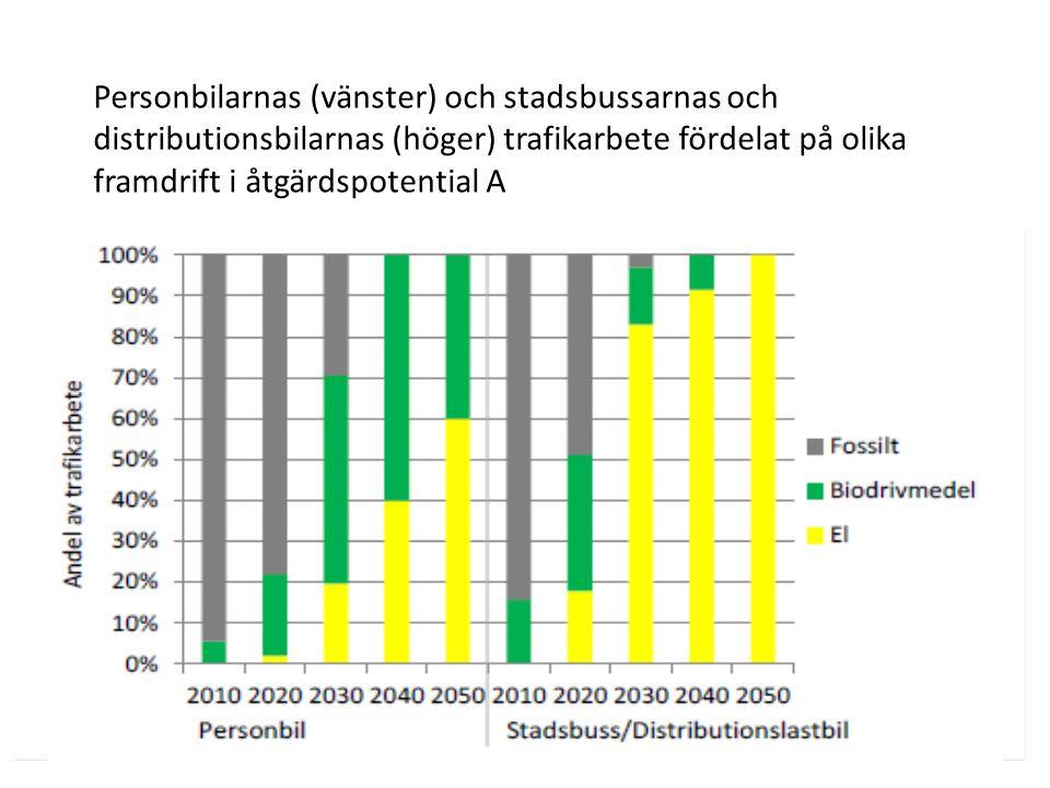 Personbilarnas (vänster) och stadsbussarnas och distributionsbilarnas (höger) trafikarbete fördelat på olika framdrift i åtgärdspotential A