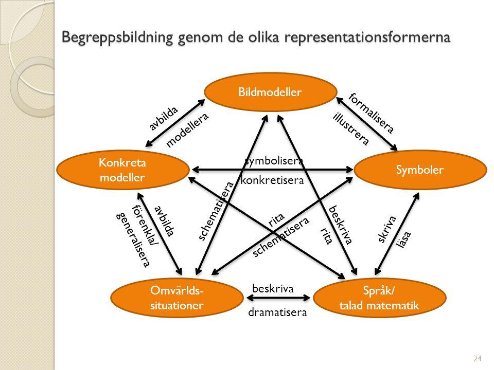 Begreppsbildning genom de olika representationsformerna 24 formalisera illustrera avbilda symbolisera modellera konkretisera beskriva dramatisera skri