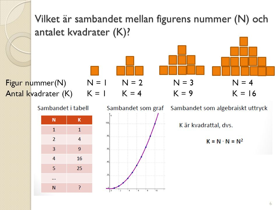 Vilket är sambandet mellan figurens nummer (N) och antalet kvadrater (K)? Figur nummer(N)N = 1 N = 2 N = 3 N = 4 Antal kvadrater (K) K = 1 K = 4 K = 9