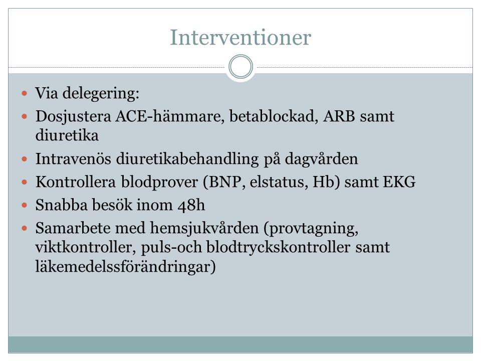 Interventioner  Via delegering:  Dosjustera ACE-hämmare, betablockad, ARB samt diuretika  Intravenös diuretikabehandling på dagvården  Kontrollera blodprover (BNP, elstatus, Hb) samt EKG  Snabba besök inom 48h  Samarbete med hemsjukvården (provtagning, viktkontroller, puls-och blodtryckskontroller samt läkemedelssförändringar)