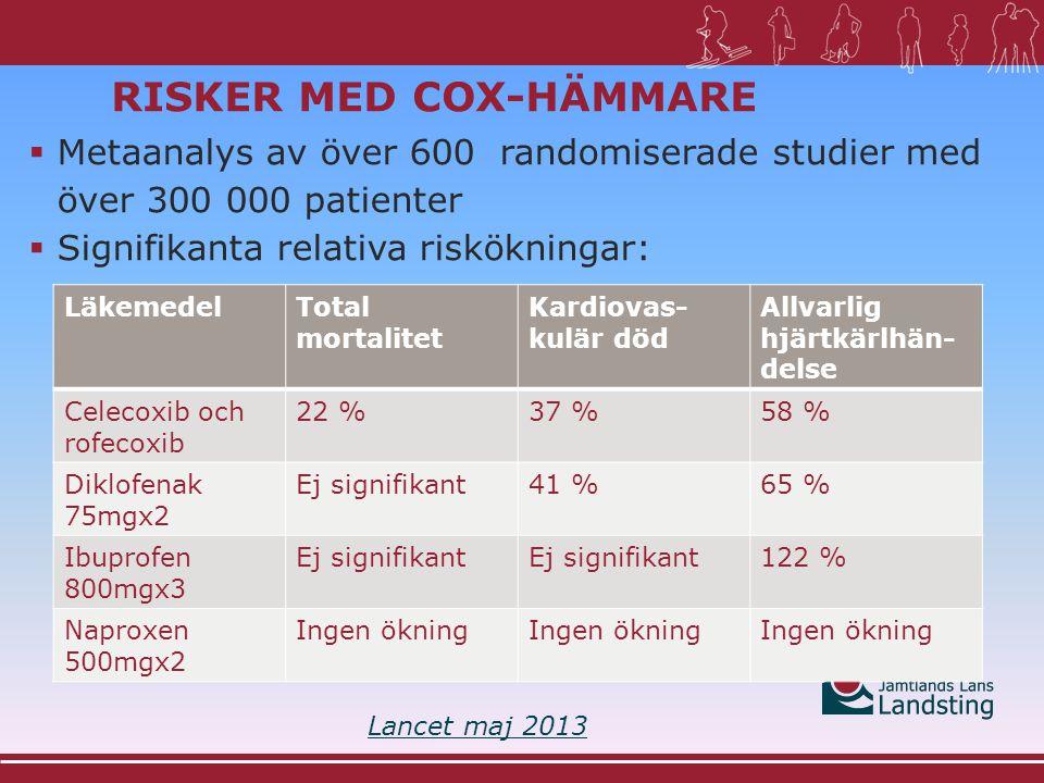 RISKER MED COX-HÄMMARE  Absolut riskökning för patienter med hög risk för hjärtkärlhändelser (=2 % årlig risk för allvarlig hjärtkärlhändelse): Lancet maj 2013 LäkemedelÅrlig ökning av antal hjärtkärlhändelser /1000 patienter Varav dödsfall Celecoxib och rofecoxib 72 Diklofenak 75mgx2 82 Ibuprofen 800mgx3 93 Naproxen 500mgx2 0