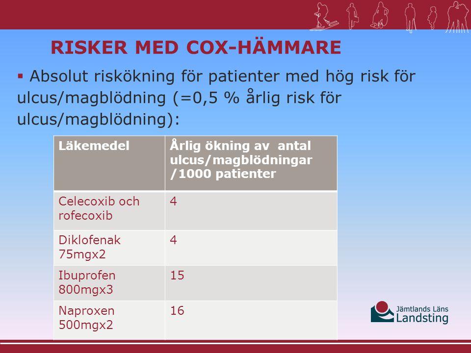 RISKER MED COX-HÄMMARE  Absolut riskökning för patienter med låg risk för ulcus/magblödning (=0,2 % årlig risk för ulcus/magblödning): Lancet maj 2013 LäkemedelÅrlig ökning av antal ulcus/magblödningar /1000 patienter Celecoxib och rofecoxib 2 Diklofenak 75mgx2 2 Ibuprofen 800mgx3 6 Naproxen 500mgx2 6