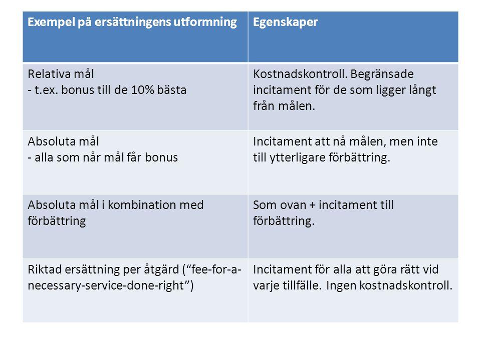 Exempel på ersättningens utformningEgenskaper Relativa mål - t.ex. bonus till de 10% bästa Kostnadskontroll. Begränsade incitament för de som ligger l