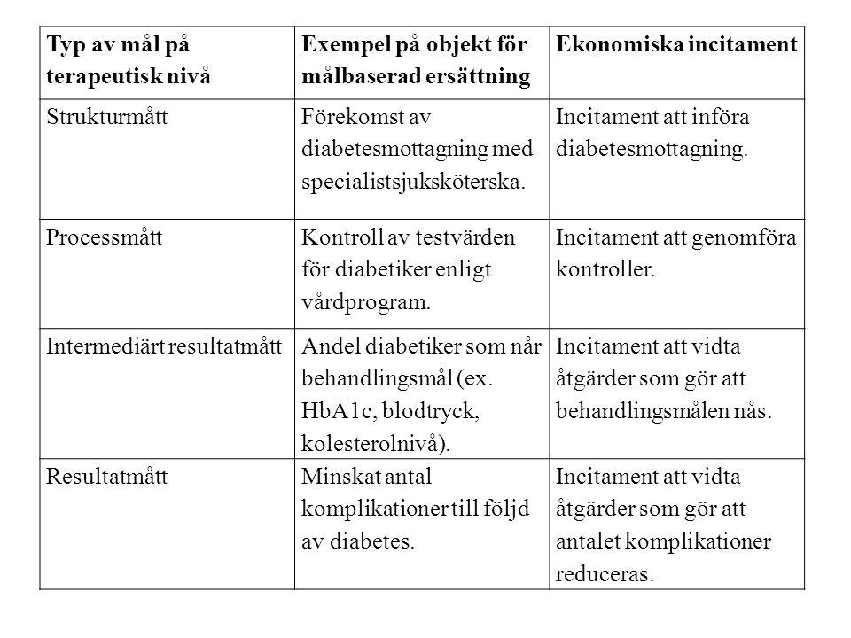 Typ av mål på terapeutisk nivå Exempel på objekt för målbaserad ersättning Ekonomiska incitament Strukturmått Förekomst av diabetesmottagning med spec