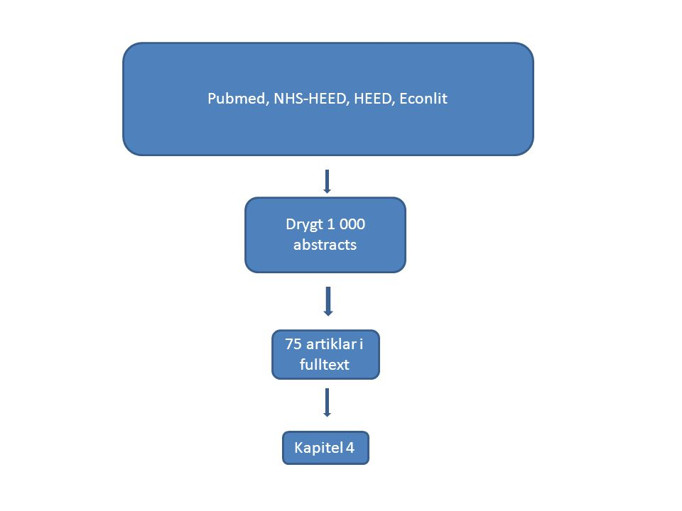Pubmed, NHS-HEED, HEED, Econlit Drygt 1 000 abstracts 75 artiklar i fulltext Kapitel 4