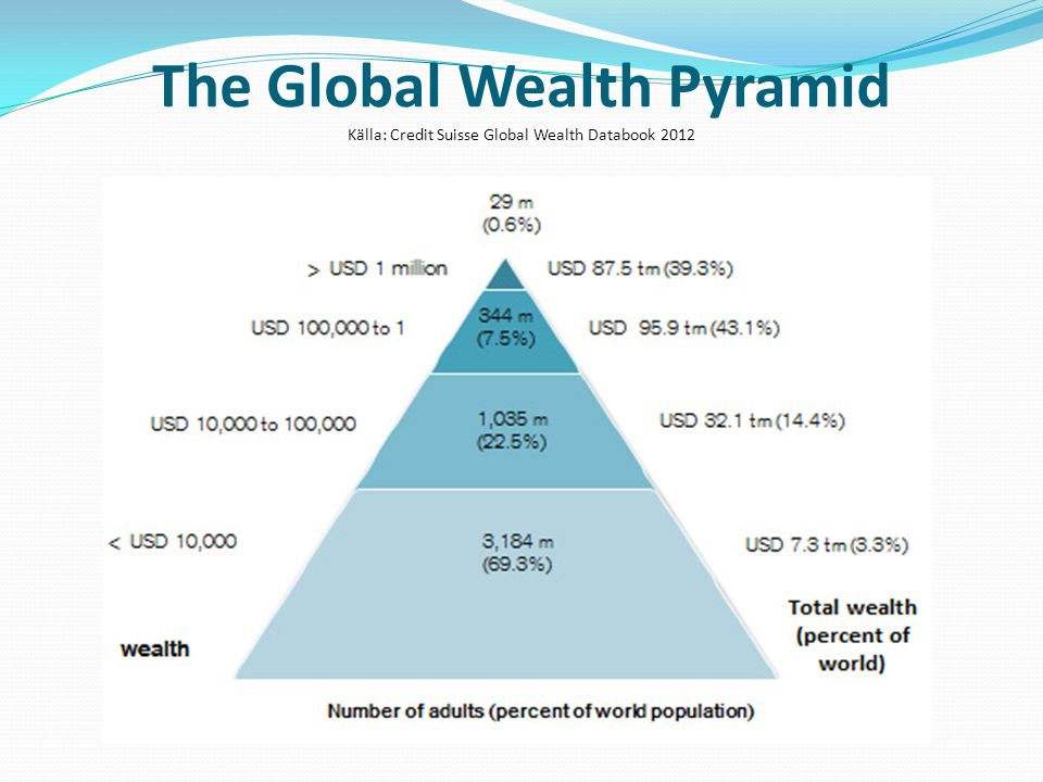 The Global Wealth Pyramid Källa: Credit Suisse Global Wealth Databook 2012