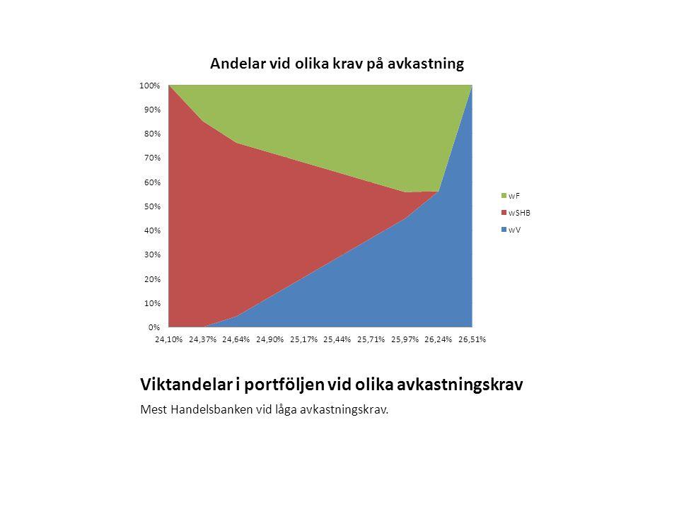 Viktandelar i portföljen vid olika avkastningskrav Mest Handelsbanken vid låga avkastningskrav.