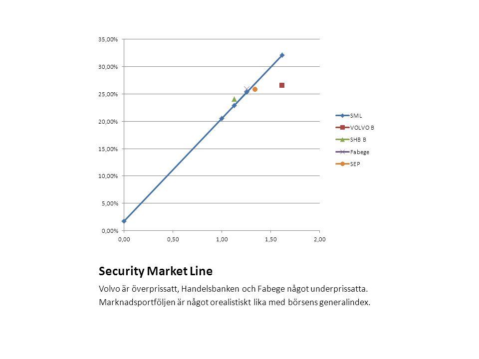 Security Market Line Volvo är överprissatt, Handelsbanken och Fabege något underprissatta. Marknadsportföljen är något orealistiskt lika med börsens g