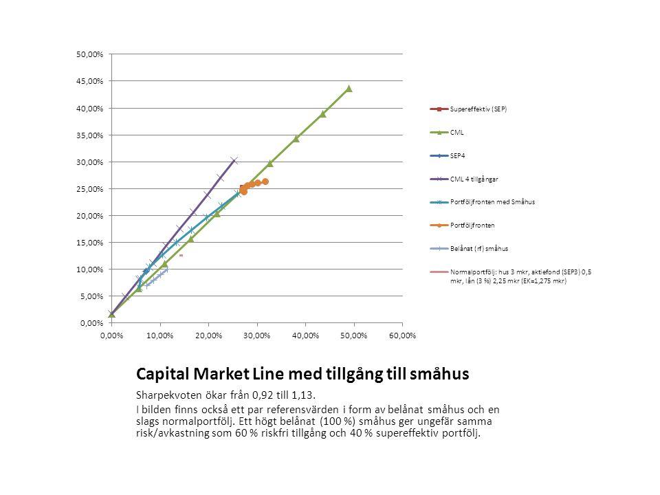 Capital Market Line med tillgång till småhus Sharpekvoten ökar från 0,92 till 1,13. I bilden finns också ett par referensvärden i form av belånat småh