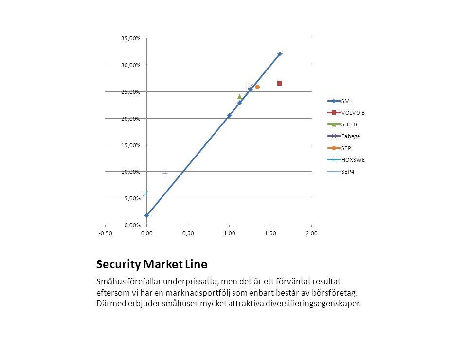 Security Market Line Småhus förefallar underprissatta, men det är ett förväntat resultat eftersom vi har en marknadsportfölj som enbart består av börs