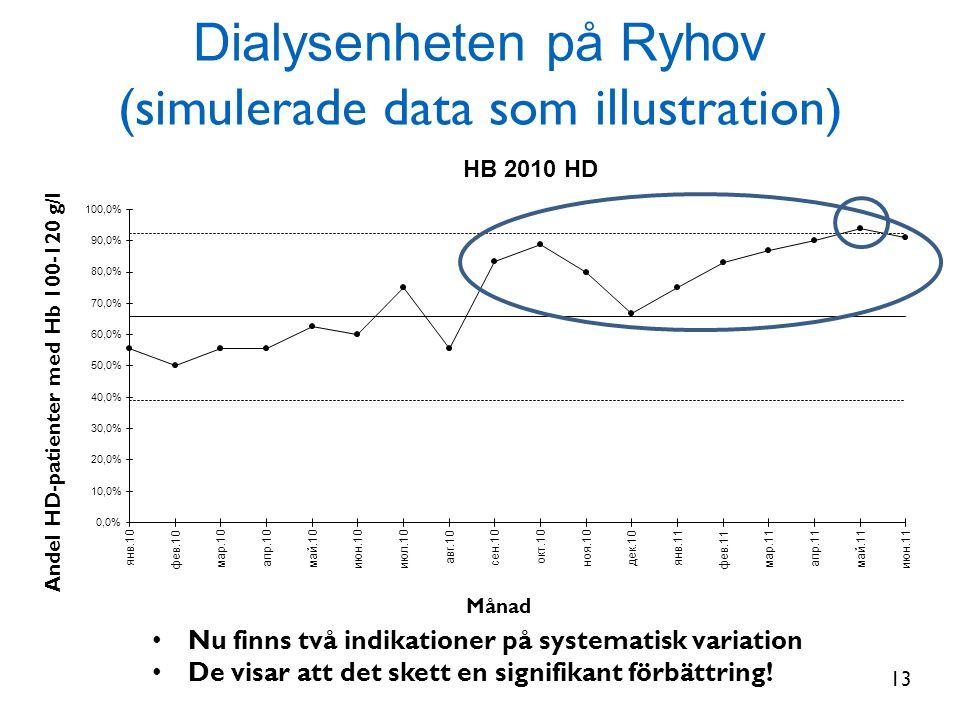 Dialysenheten på Ryhov (simulerade data som illustration) Månad Andel HD-patienter med Hb 100-120 g/l • Nu finns två indikationer på systematisk varia