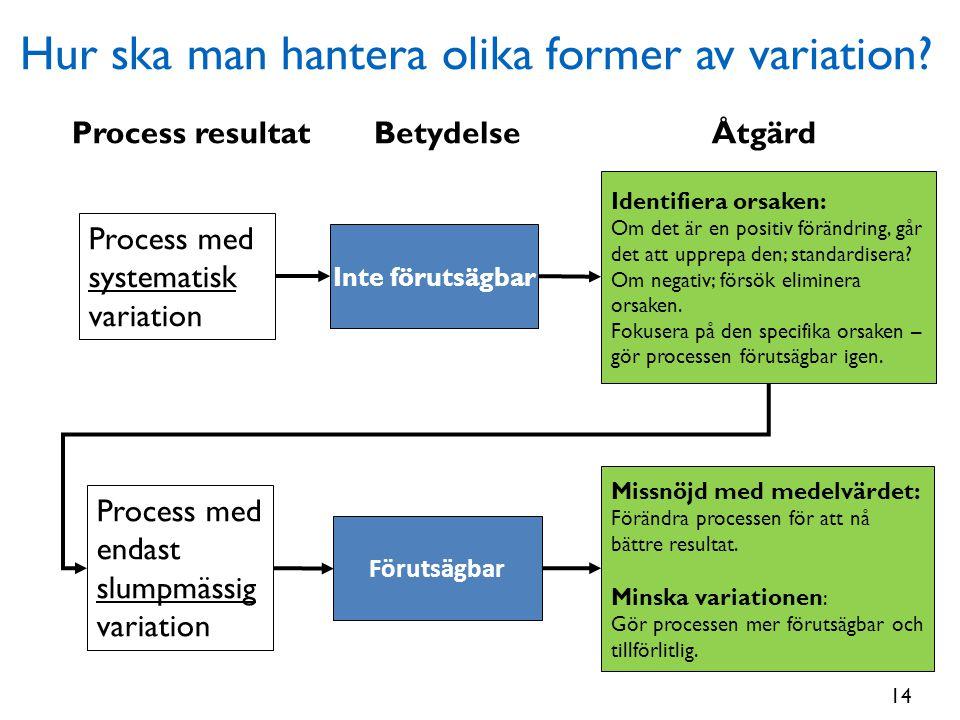 Hur ska man hantera olika former av variation? BetydelseÅtgärdProcess resultat Process med endast slumpmässig variation Förutsägbar Missnöjd med medel