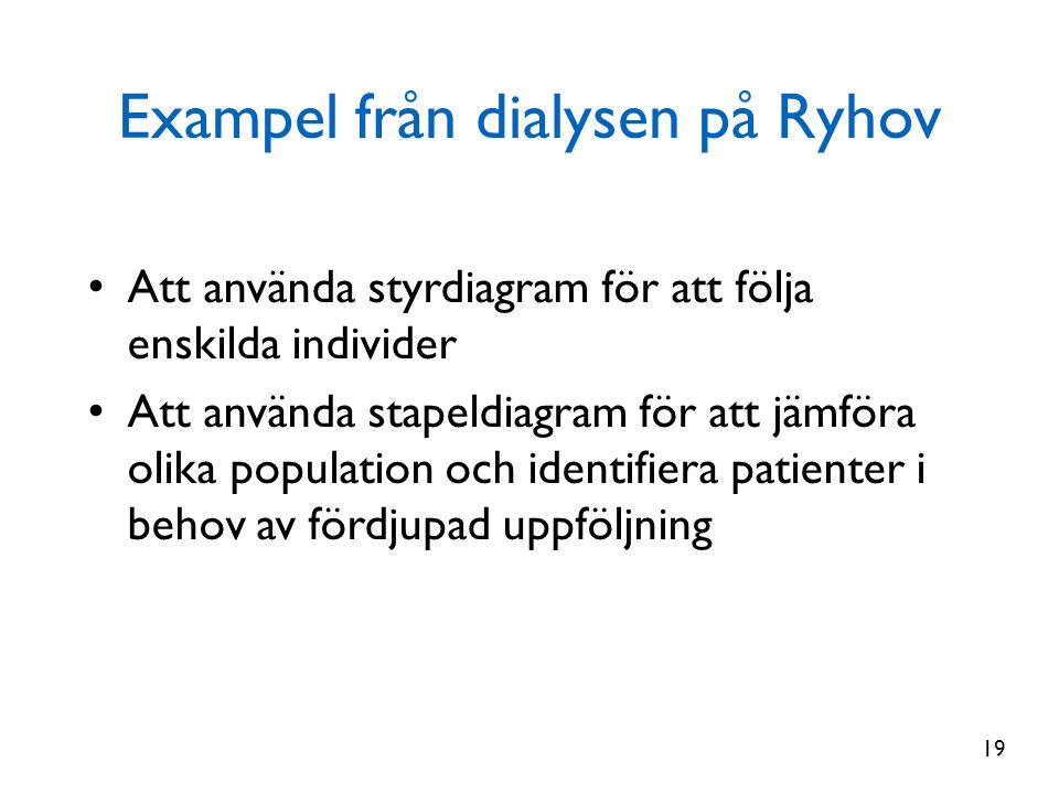 Exampel från dialysen på Ryhov • Att använda styrdiagram för att följa enskilda individer • Att använda stapeldiagram för att jämföra olika population