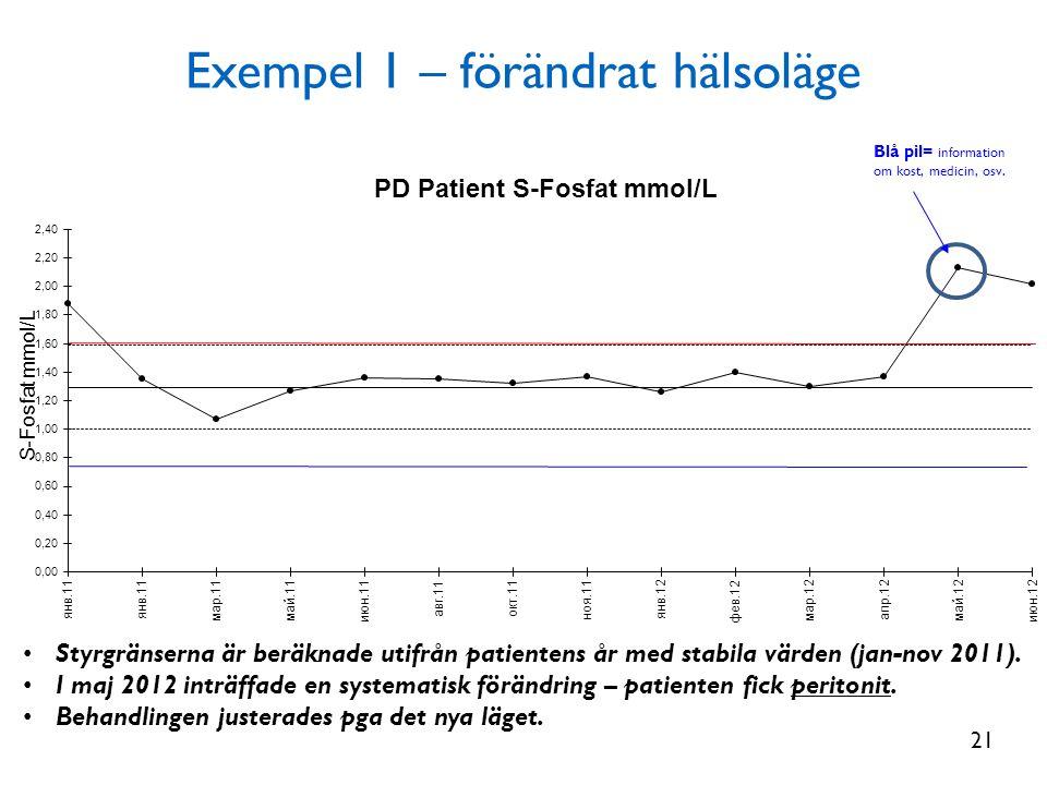 Exempel 1 – förändrat hälsoläge Blå pil= information om kost, medicin, osv. • Styrgränserna är beräknade utifrån patientens år med stabila värden (jan