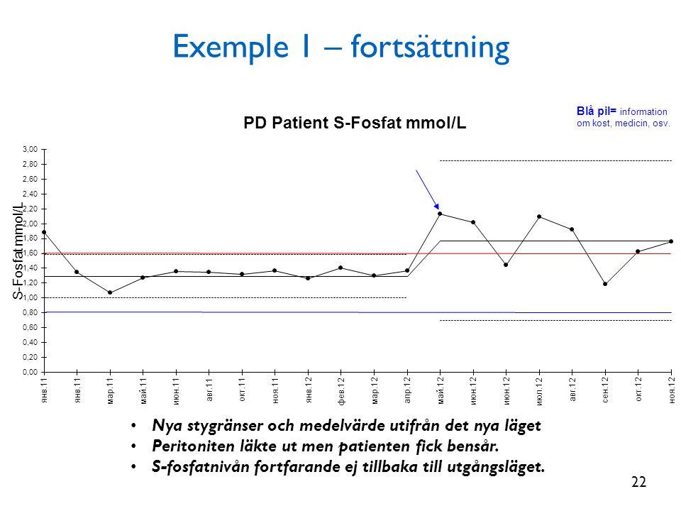 Exemple 1 – fortsättning • Nya stygränser och medelvärde utifrån det nya läget • Peritoniten läkte ut men patienten fick bensår. • S-fosfatnivån fortf
