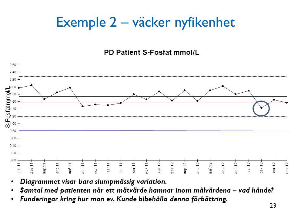 Exemple 2 – väcker nyfikenhet • Diagrammet visar bara slumpmässig variation. • Samtal med patienten när ett mätvärde hamnar inom målvärdena – vad händ